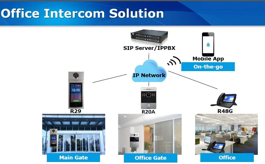 Office Intercom Solution