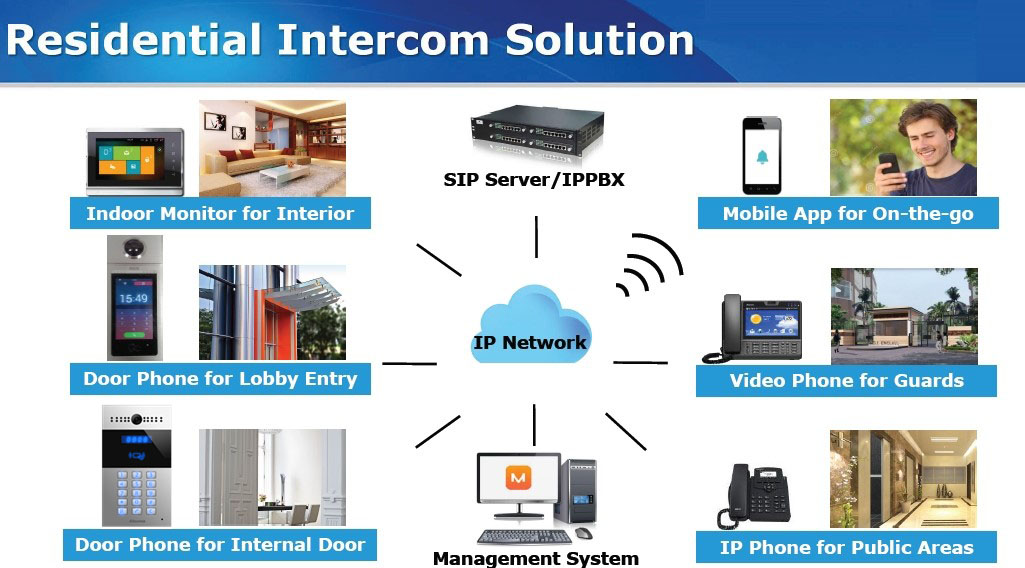 Residential Intercom Solutions